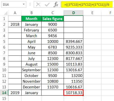 weighted moving average calculation example