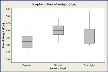 positively skewed box plot example