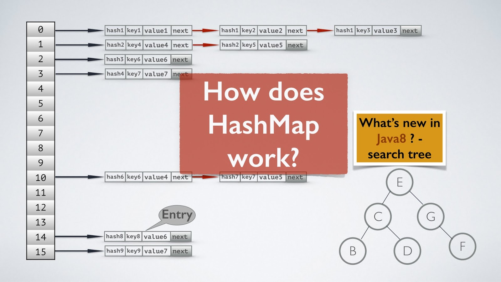 create hashmap in java example
