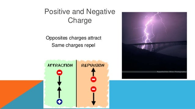 example of like charges repel and unlike charges attract