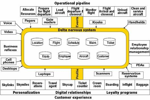 the enterprise strategy and enterprise delivery system example