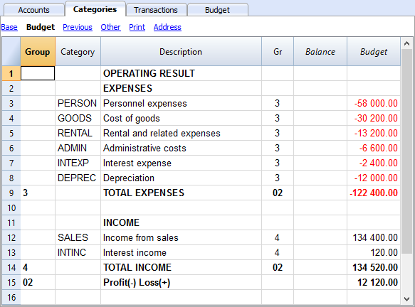 selling and administrative expense budget example