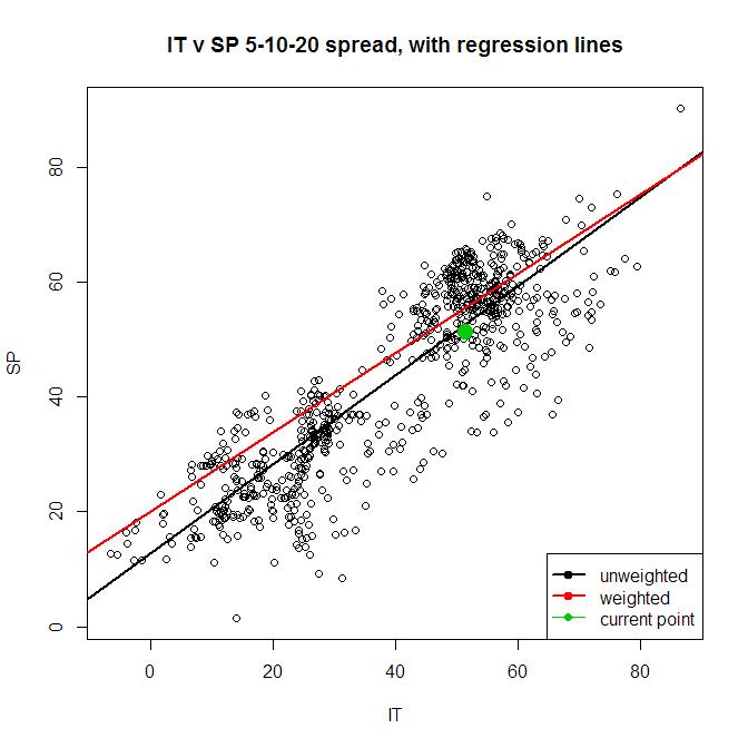 least squares regression method example