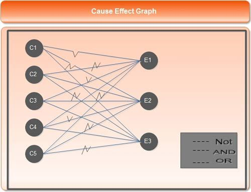 cause effect graph in software testing example