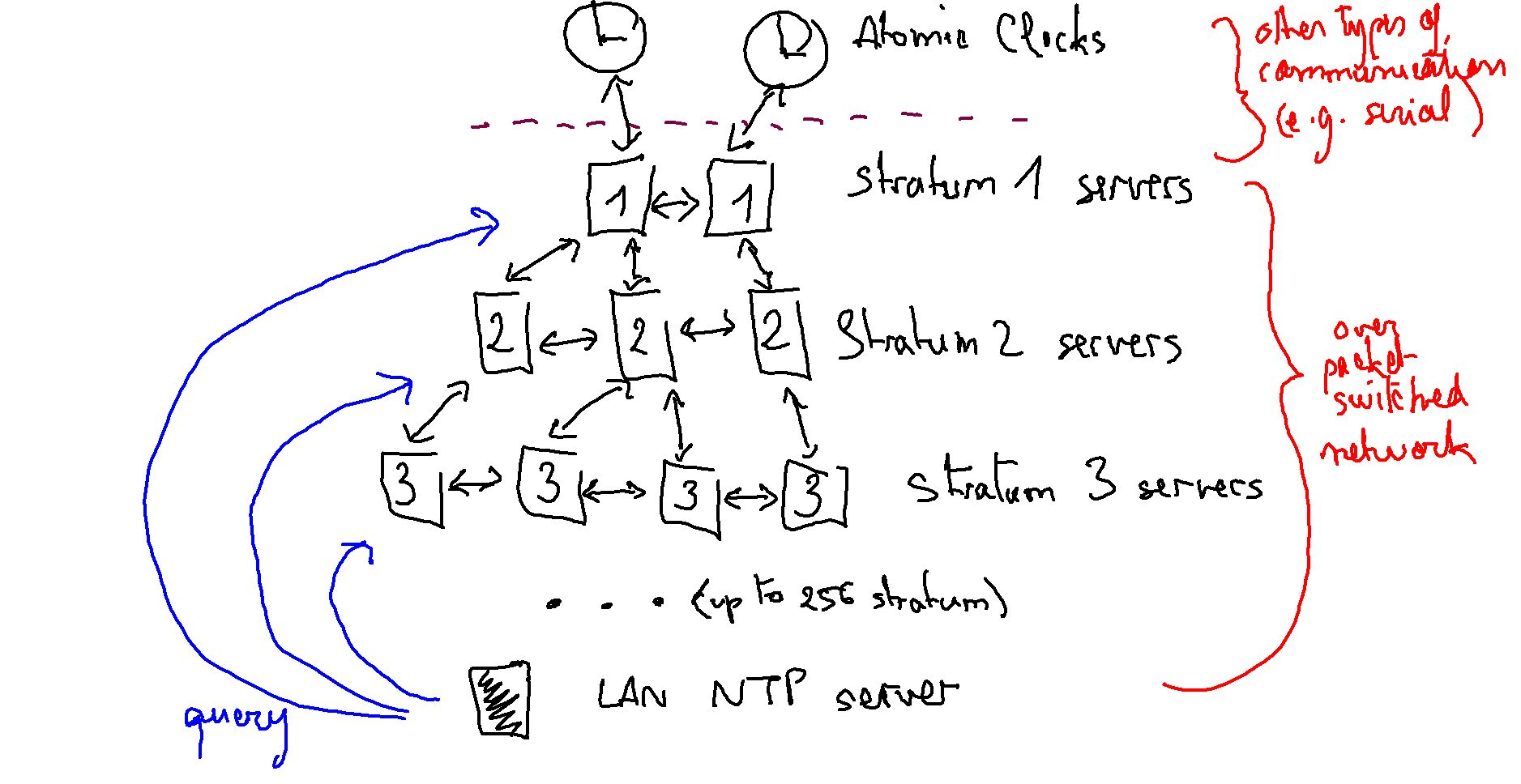 network time protocol algorithm strata example