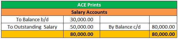 preparation of trial balance with example