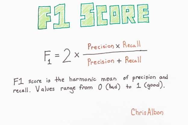 precision recall f measure example