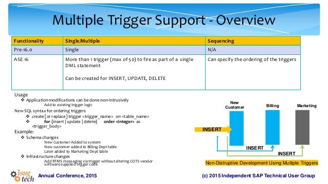 create trigger in sql server example