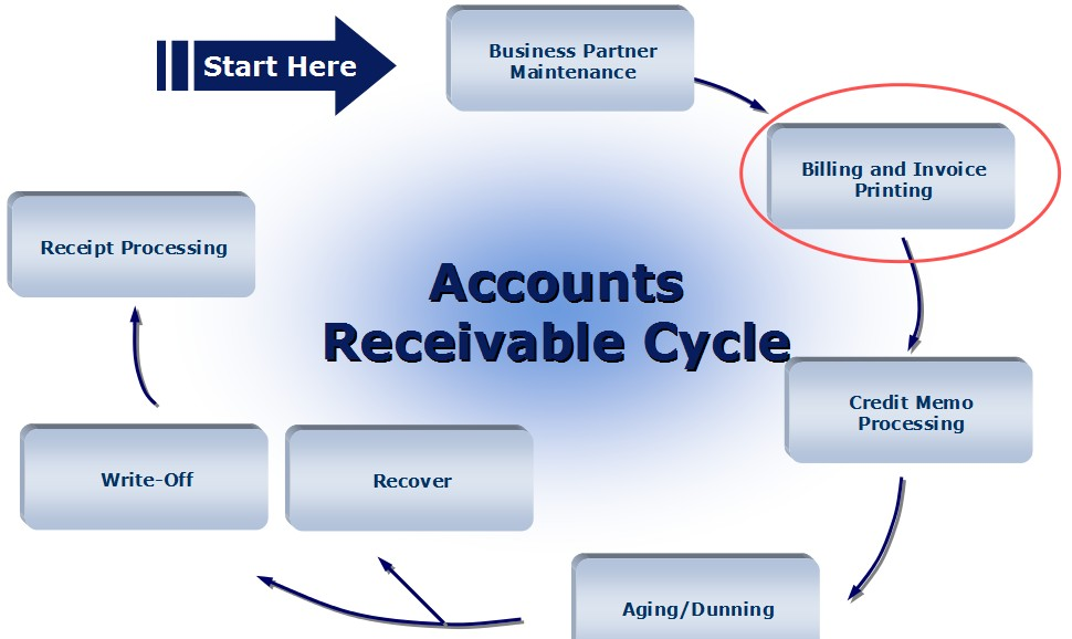 t accounts example for accounts receivable