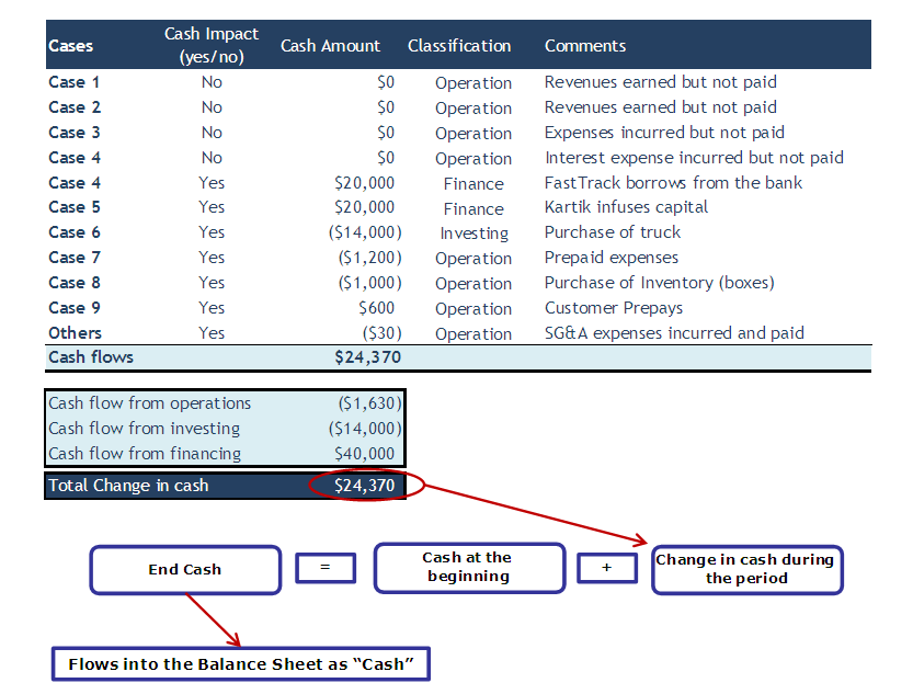 consolidated statement of cash flows example