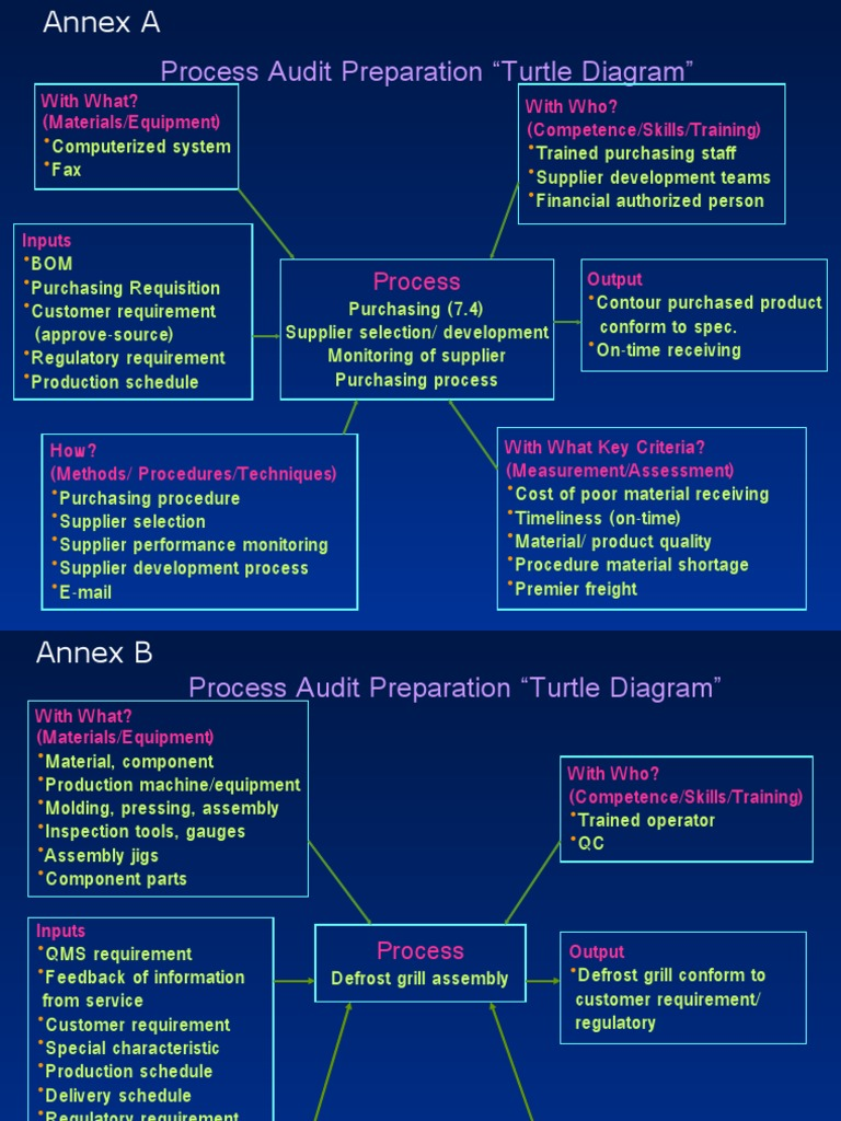 example of analytical procedures in auditing