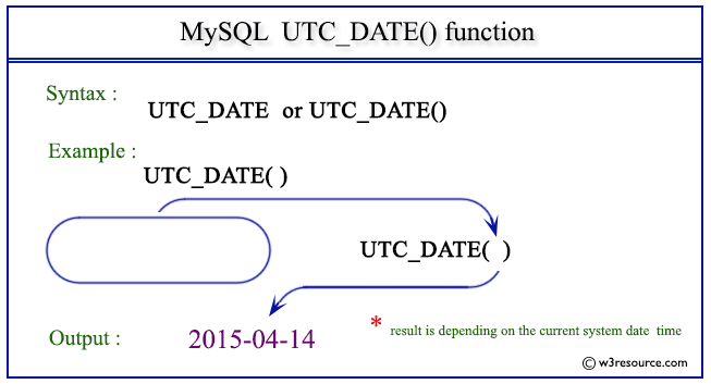 mysql create function example select