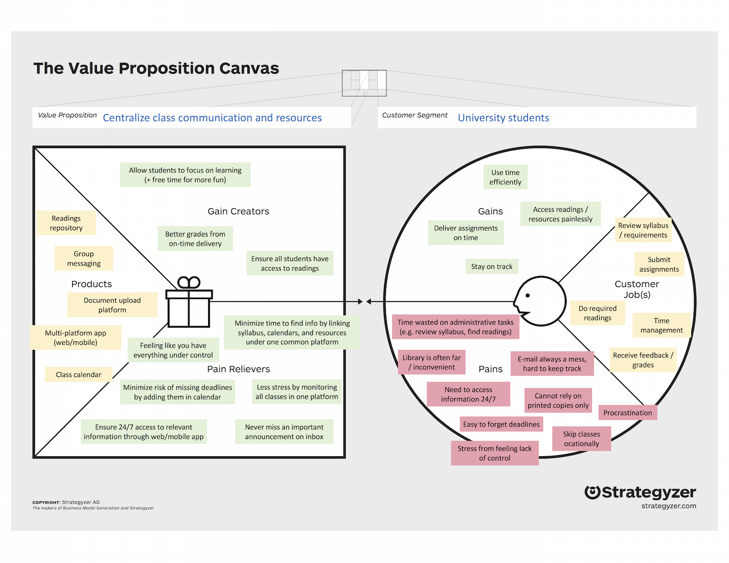 the value proposition canvas example