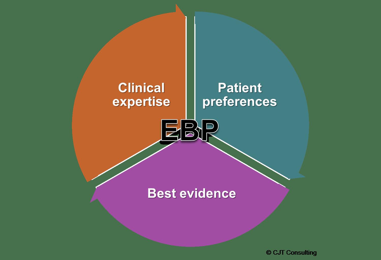 best practice evidence based nursing procedures example