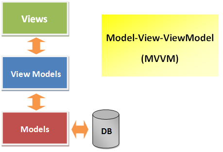 mvvm architecture in net with example