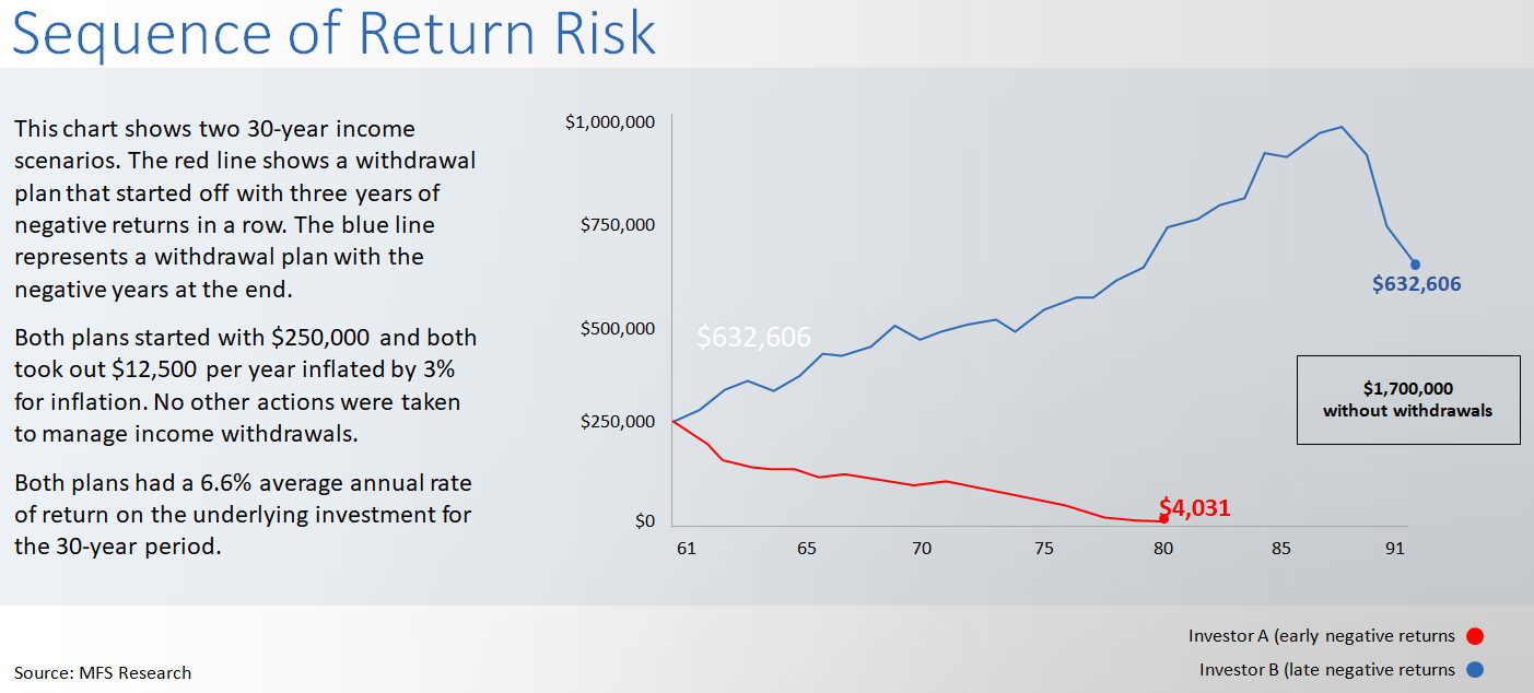 example of a negatively geared investment