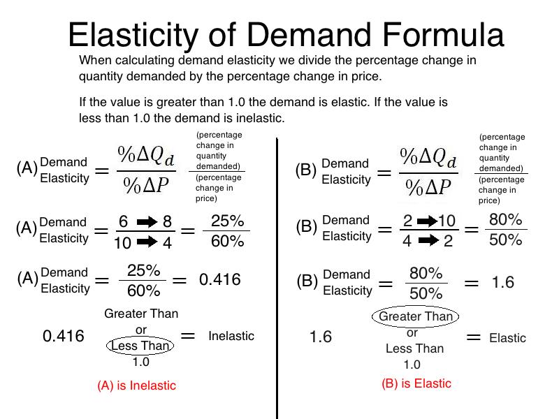 income elasticity of demand formula example