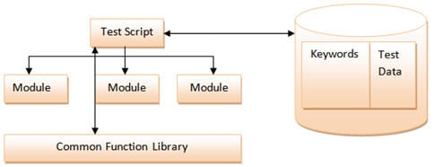 robot framework data driven example