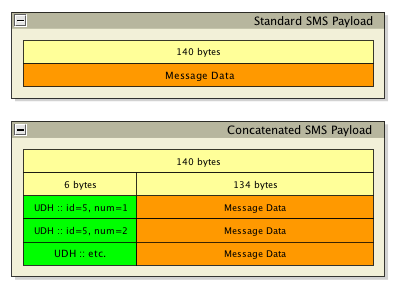 example message_payload sms 0424