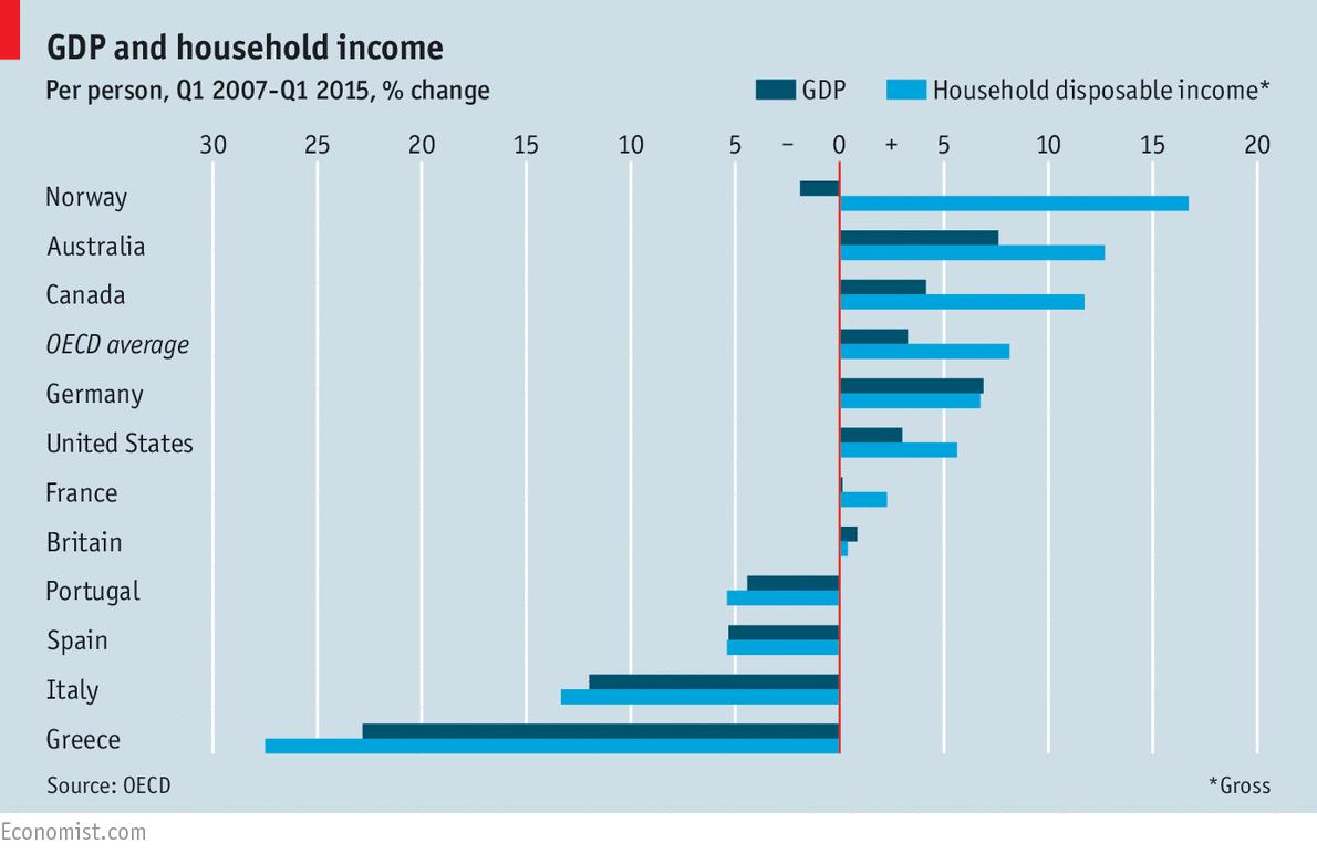 example of economic growth in australian
