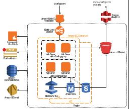3 tier web application example