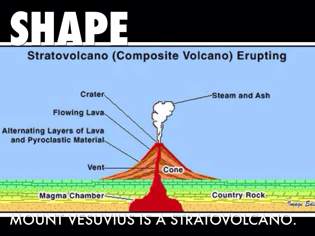which of the following is an example of a stratovolcano