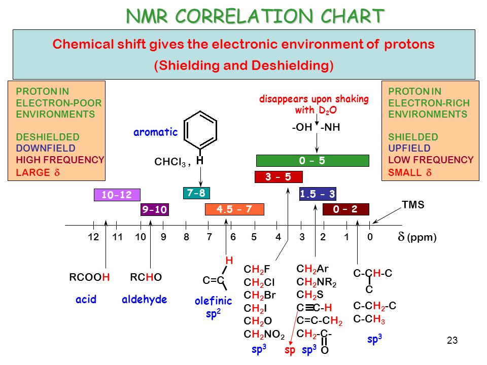 what is shielding and deshielding in nmr explain with example