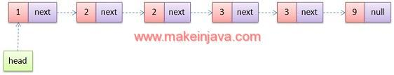 sorting a hashset in java example