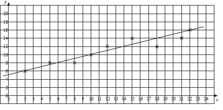 example of a graph that is not a scatter plot