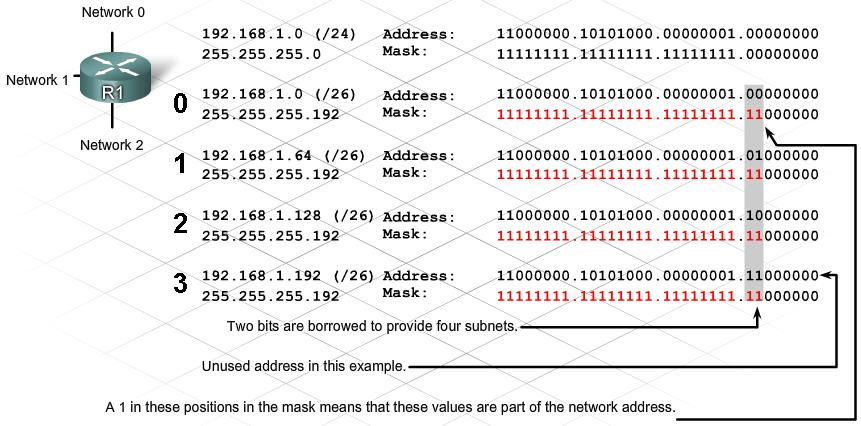 what is subnet mask example