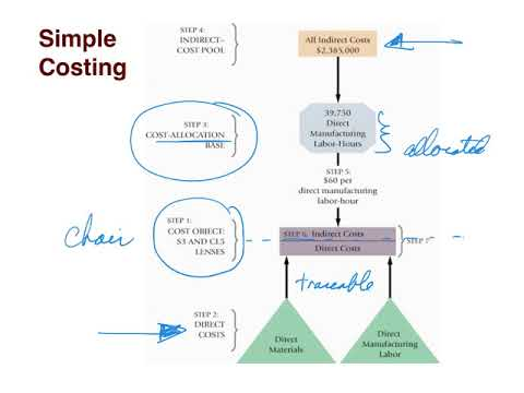 activity based costing simple example