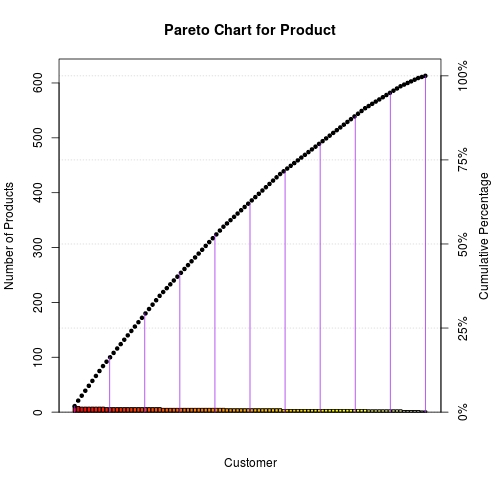 pareto chart example questions and answers