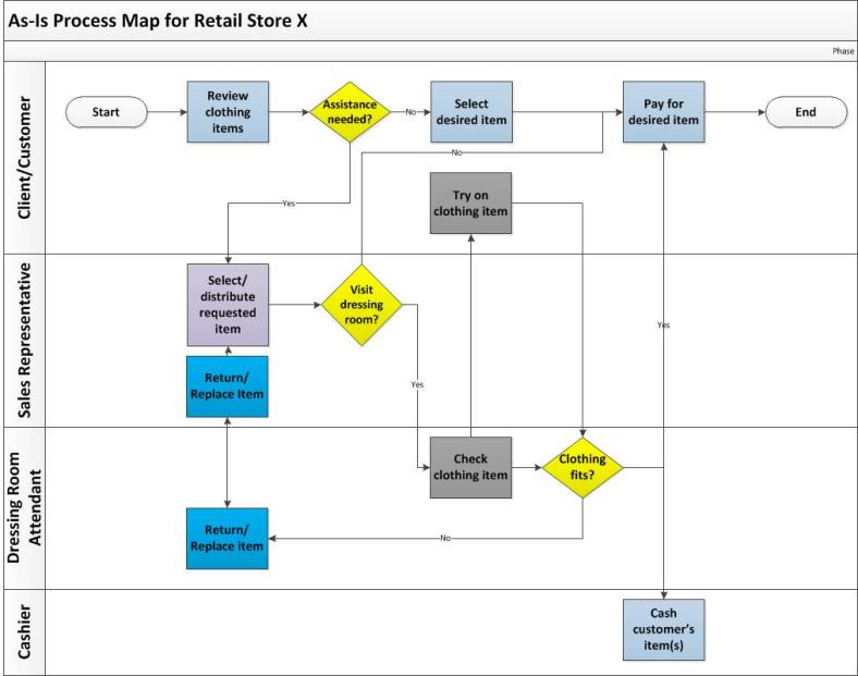 cross functional business process example