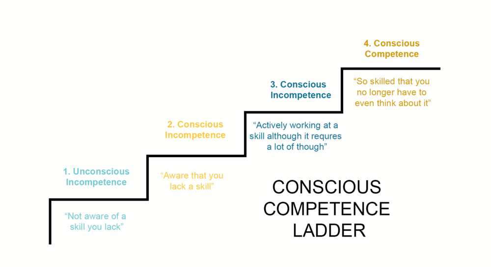 meaning of competence with example