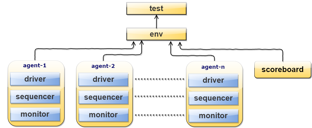 bus functional model systemverilog example