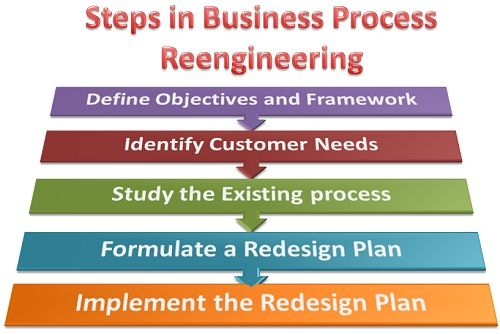 business process reengineering definition example