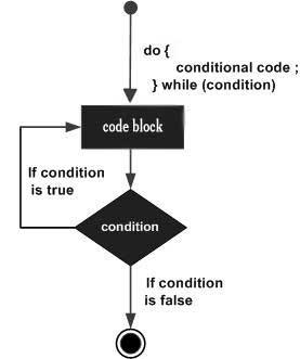 c language while loop example