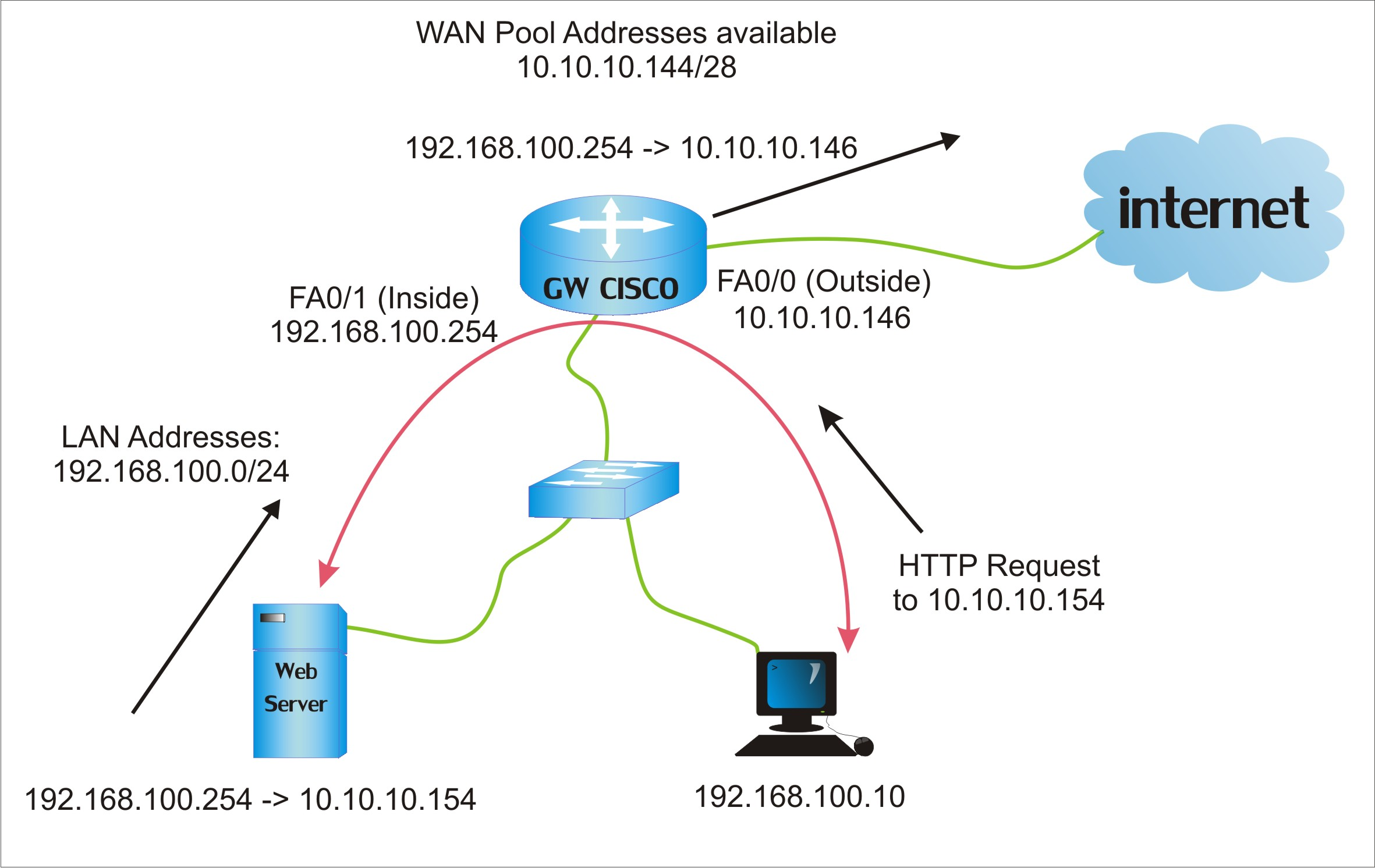 cisco router dns server configuration example
