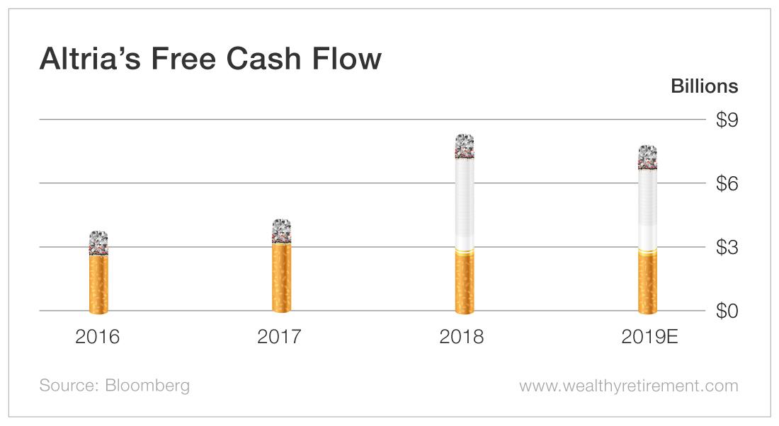 free cash flow ratio example