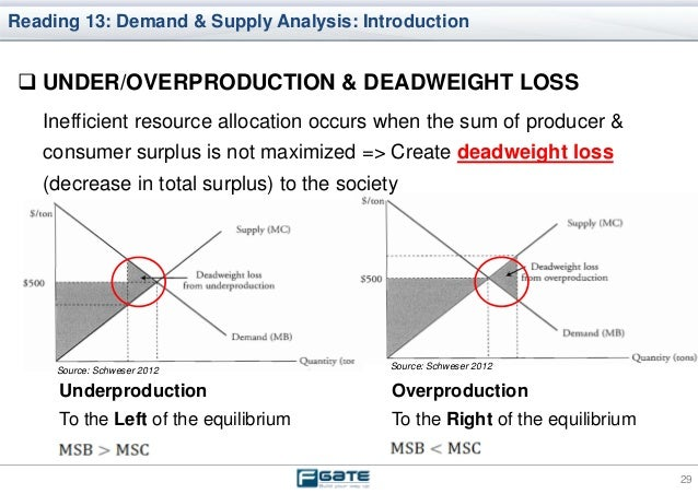 demand and supply analysis example