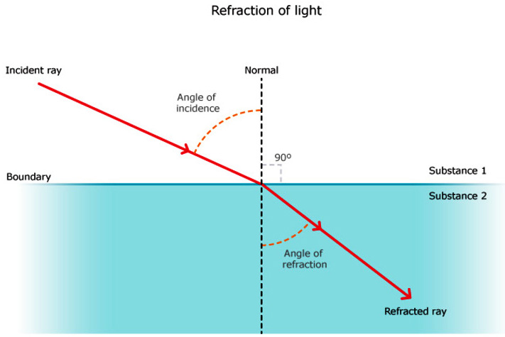difference between reflection and refraction with example