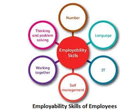 employability skills for accounting professionals example