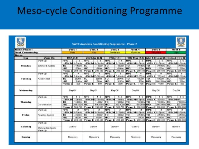 example of a mesocycle training program