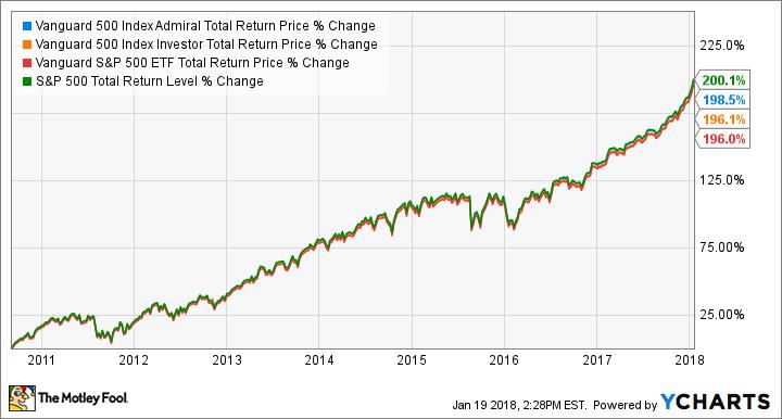 example of s&p 500 index