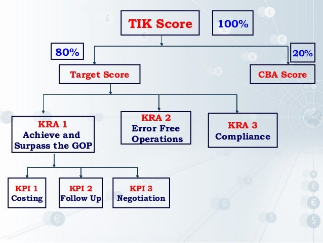 example of kra and kpi