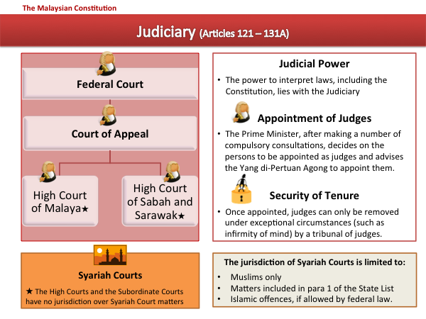 give an example of a use of judicial power