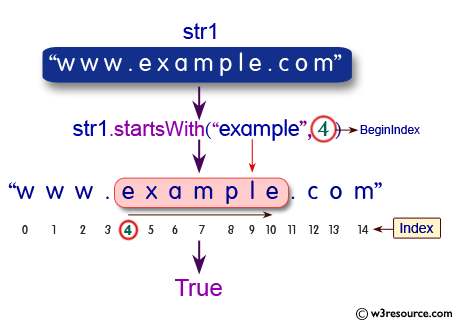 how to split string in php example
