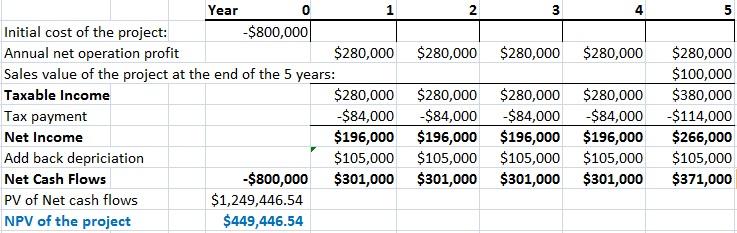 npv calculation example with depreciation