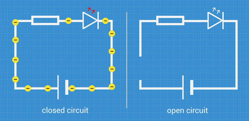 open circuit and closed circuits with example