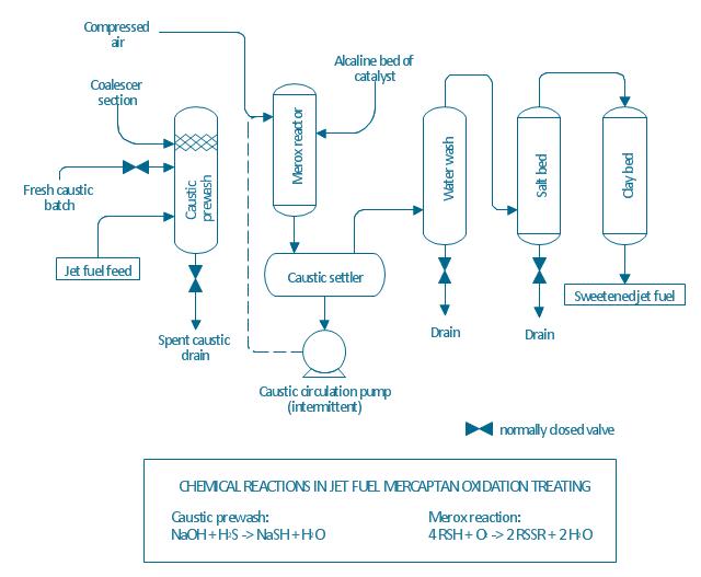 pfd process flow diagram example